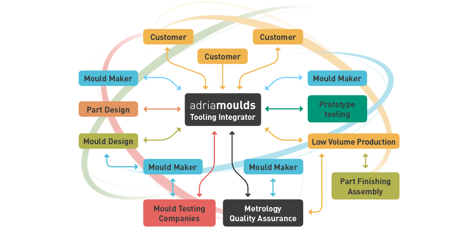 Adria Moulds Business Model